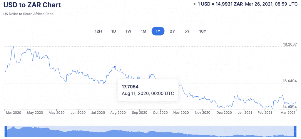 USD vs ZAR currency conversion
