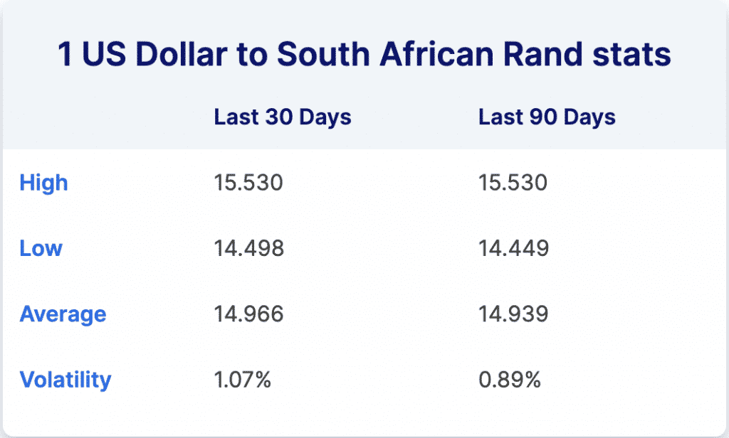 US Dollar to South Africa Rand stats, high, low, average and volatility