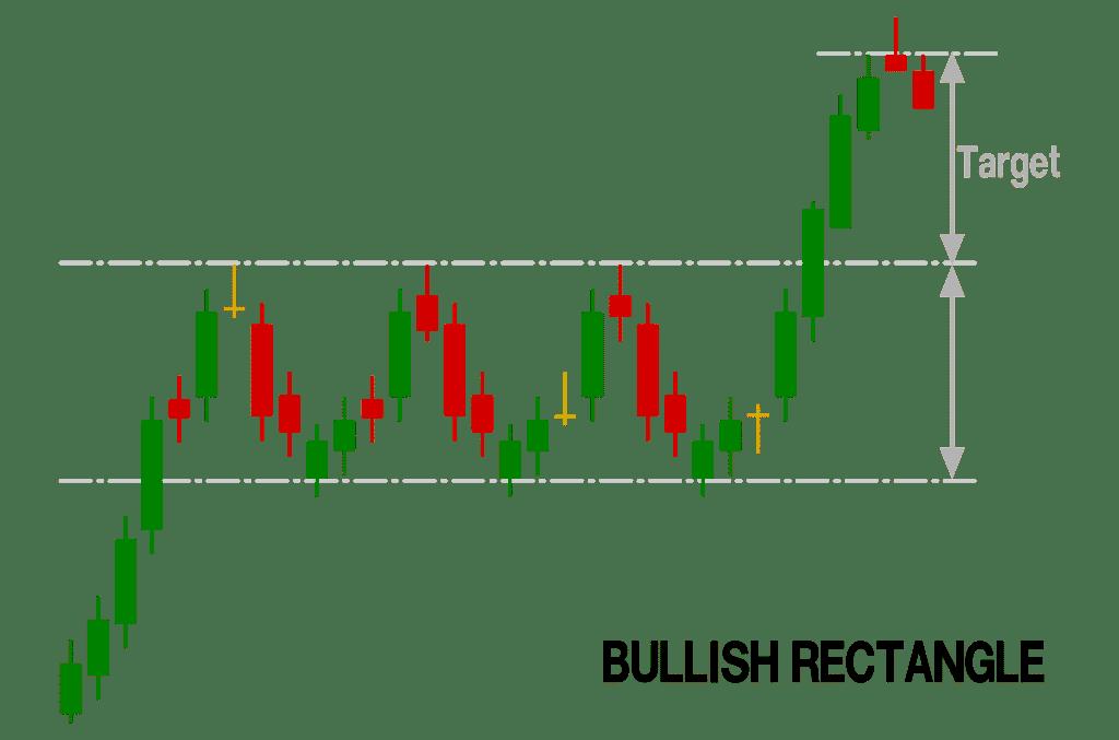 bullish rectangle chart pattern