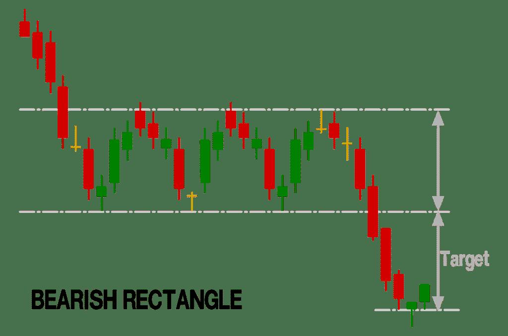 bearish rectangle chart pattern