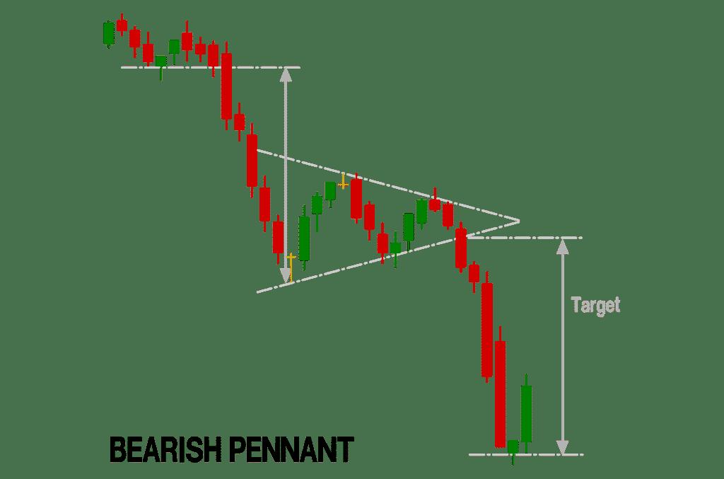 bearish pennants chart pattern