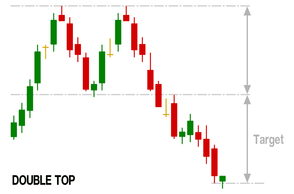 double top chart pattern