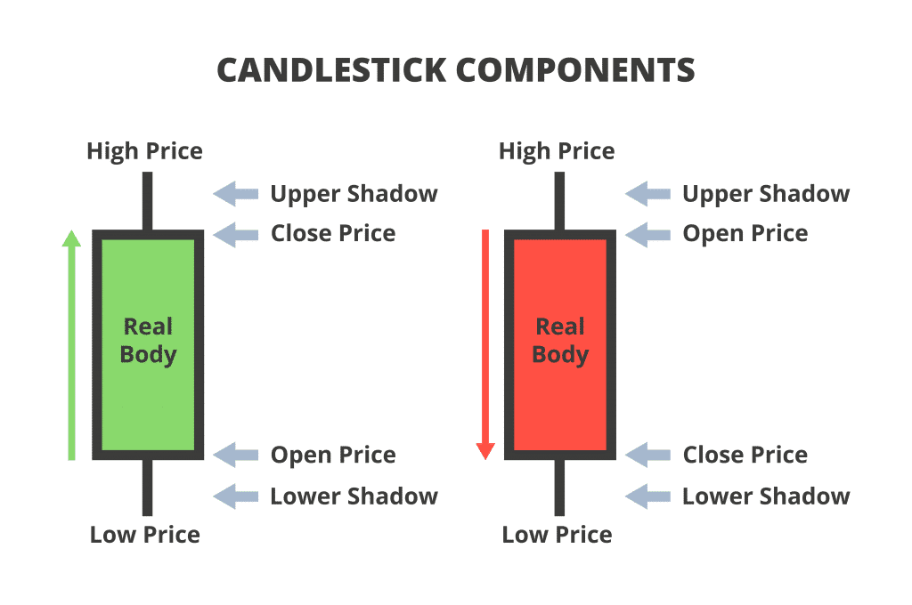 candlestick components for chart patterns and candlestick patterns, ustration of candlestick chart components. Composition of a candlestick or candle stick chart. Candlestick components, parts, anatomy, definition. Increasing bullish and decreasing bearish.