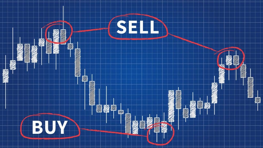 forex signals, buy and sell charts