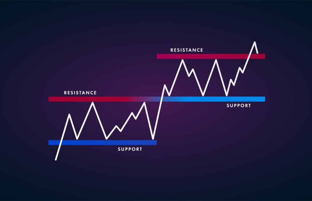 support and resistance lines, best forex indicators to use for trading