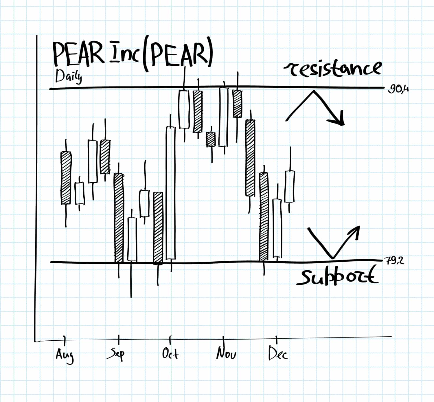 Support and Resistance