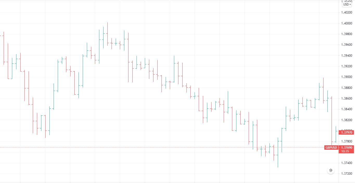Bar candles on a chart