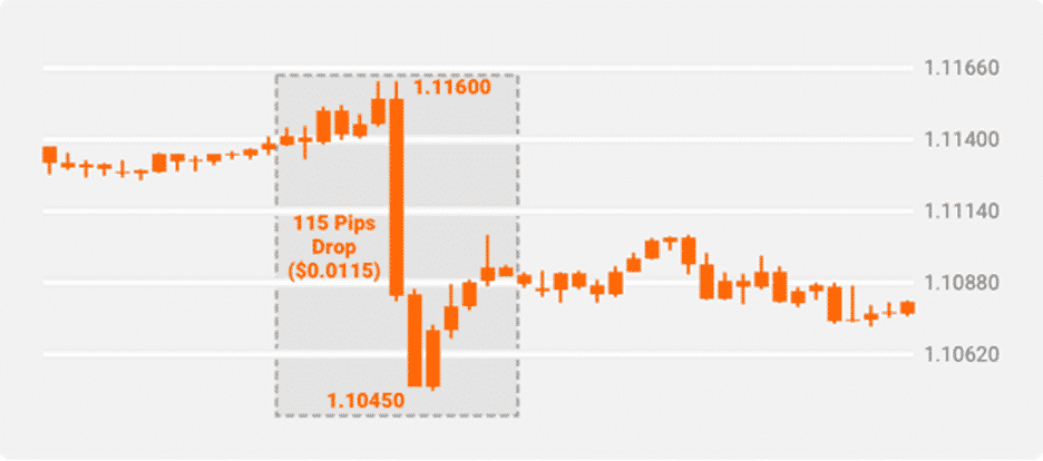 Forex chart showing price in pips and pipettes