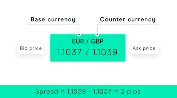Forex price quote